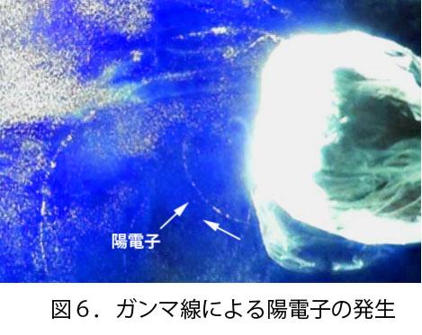 1回図6.ガンマ線による陽電子の発生