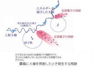 図4.X線霧箱の飛跡の説明改
