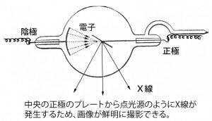 図12.クルックス管