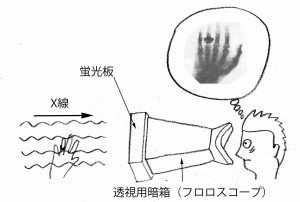 図9.透視用暗箱
