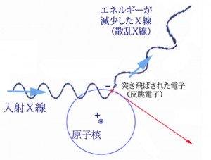 図3電離説明