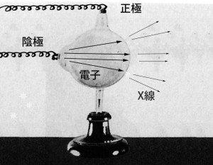 図11.ヒットルフ管