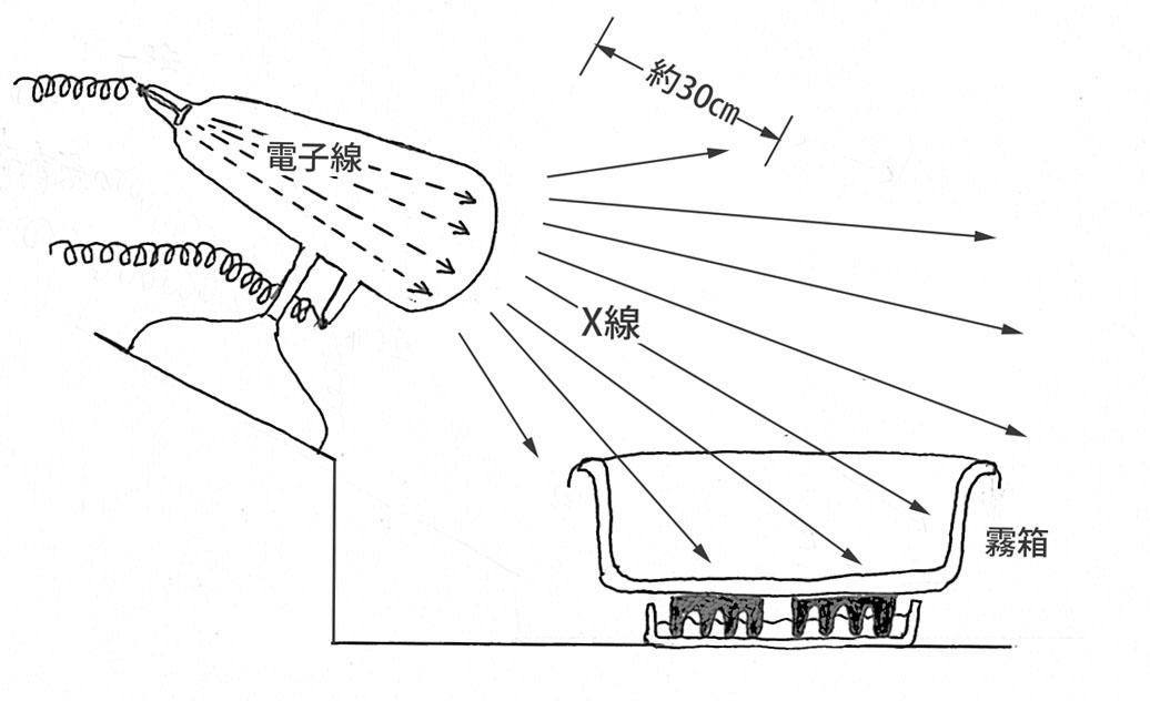 霧箱X線実験セット小