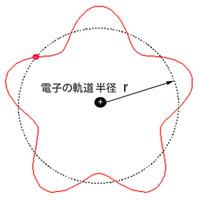 原子のボーアモデル小小